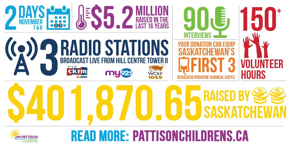 Children's Hospital Radiothon infographic